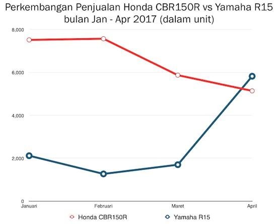 Grafik Penjualan CBR150R vs R15