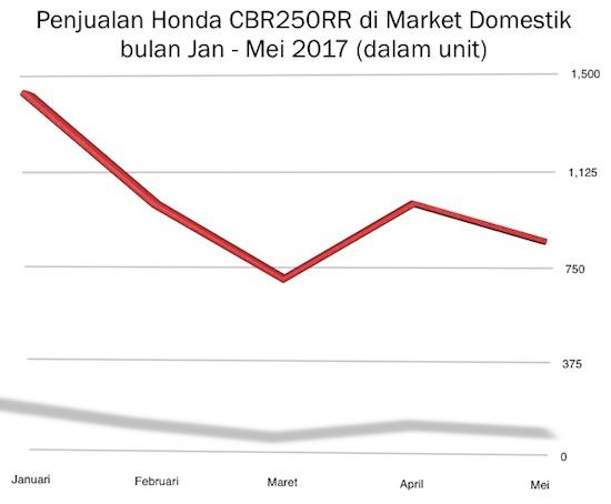 Grafik Penjualan CBR250RR mei 2017
