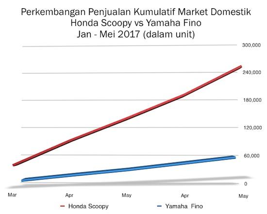 Grafik Penjualan Kumulatif Scoopy vs Fino 2017