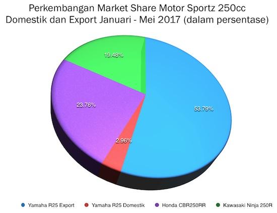 Grafik Penjualan Market Share 250cc