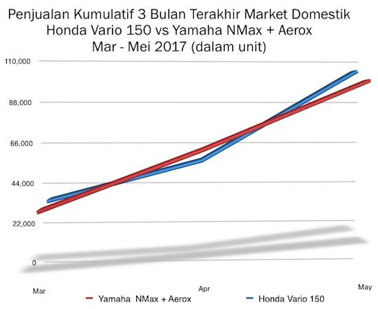 Grafik Penjualan NMax + Aerox vs Vario 150