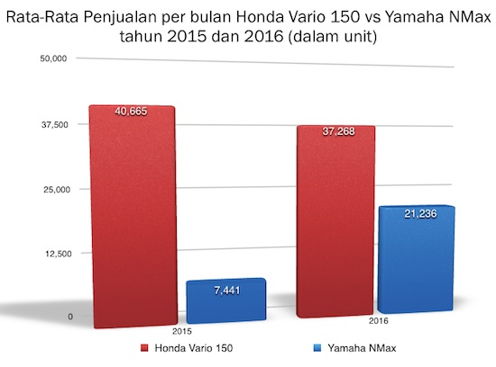 Grafik bar NMax vs Vario 150
