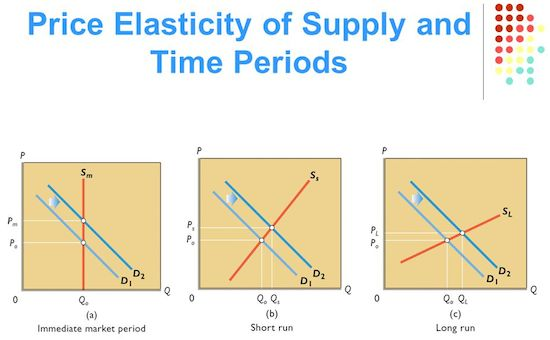 Price Elasticity of Supply and Time Periods