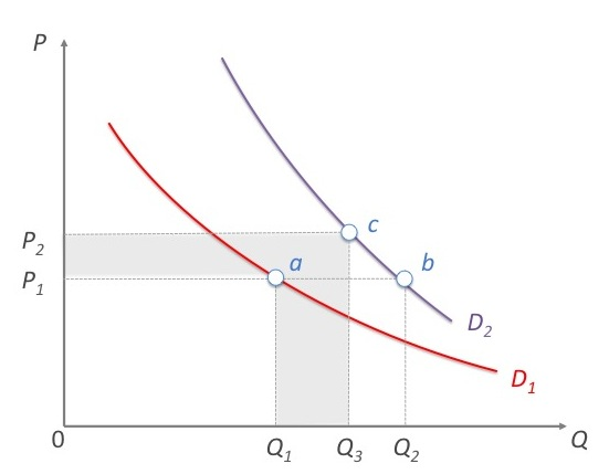Graphic Advertising on demand curve