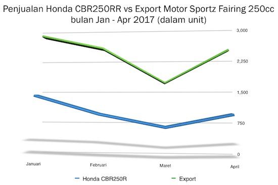 Penjualan Honda CBR250RR 2017