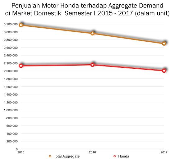 Graph Honda Semester 1 2015-2017