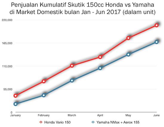 Graph Yamaha Aerox Nmax vs Vario 150