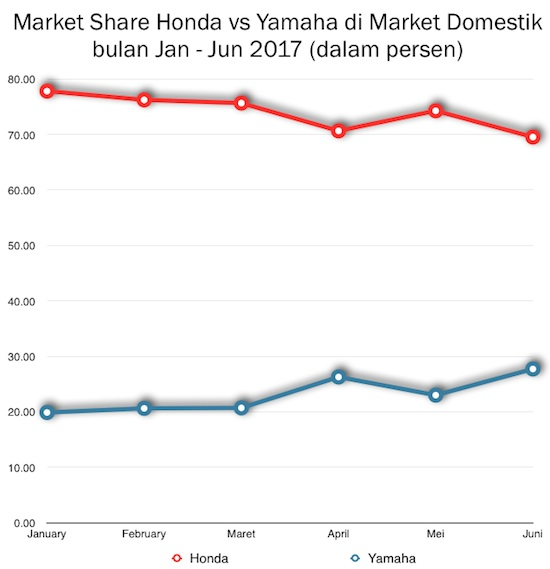 Graphic Honda vs Yamaha Market Share
