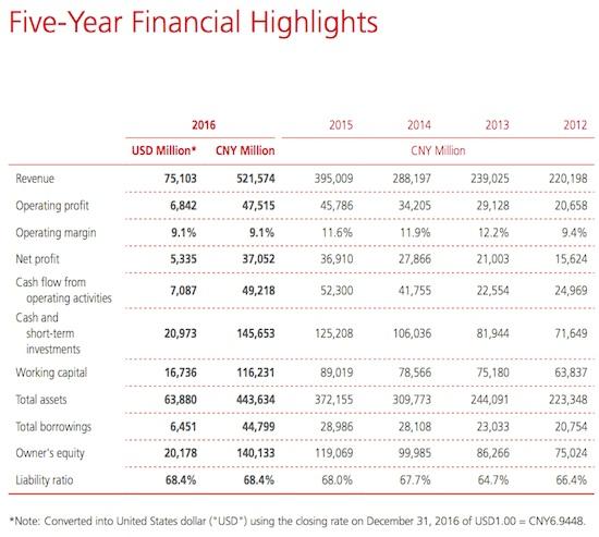 Financial Huawei