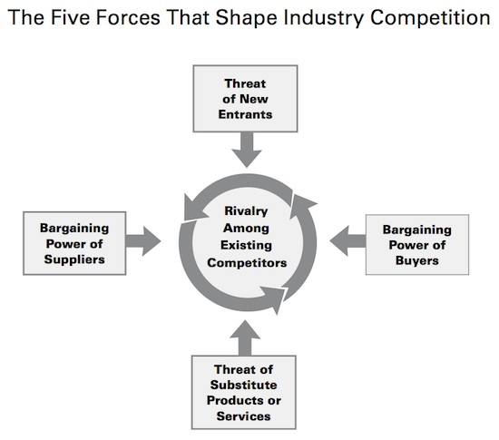 Five Forces Competitive Model