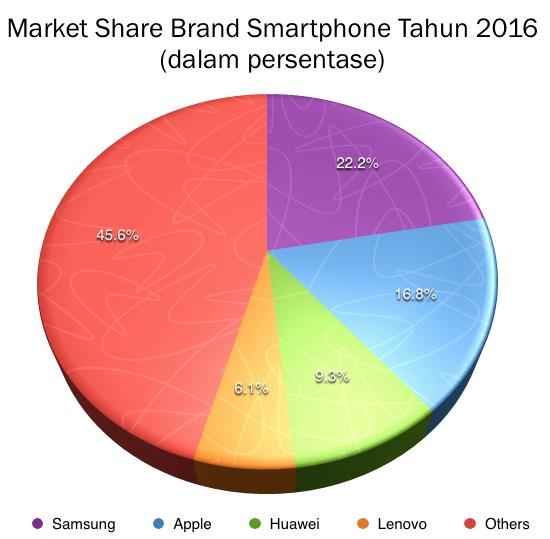 Market Share Huawei