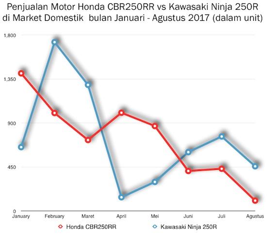 graph 2017 Ninja 250 vs CBR250