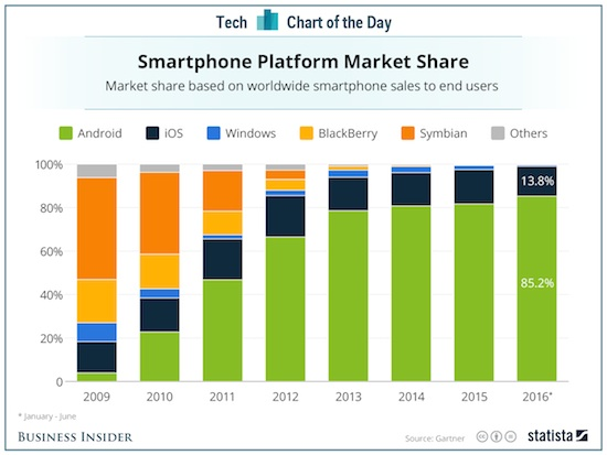 market share smartphone OS