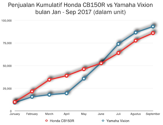 Honda CB150 vs Yamaha Vixion sep 2017