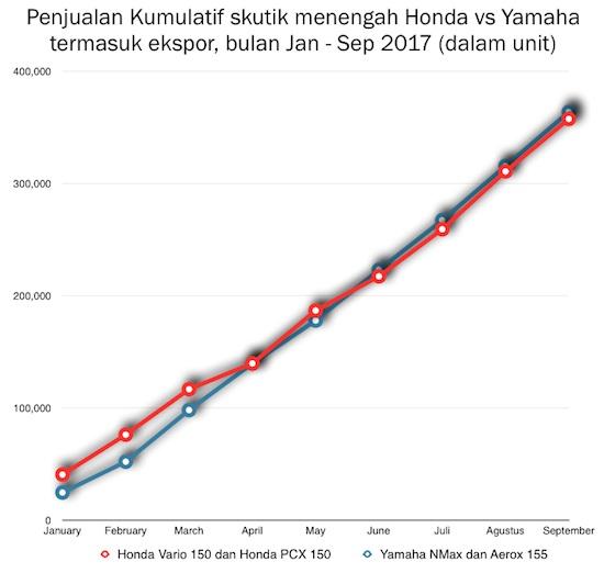 Skutik segment menegah yamaha vs honda sep 2017