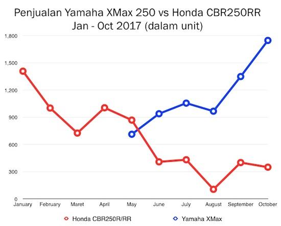 Honda CBR250RR vs Yamaha XMax 250
