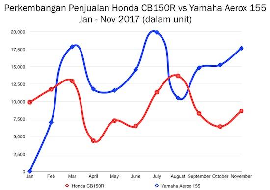 Duel Honda CB150R vs Aerox 155
