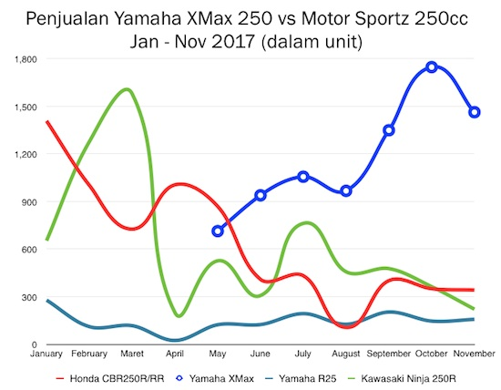 Graph XMax vs Sportz 250cc