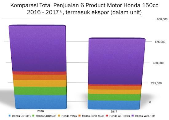 Komparasi Honda 150cc