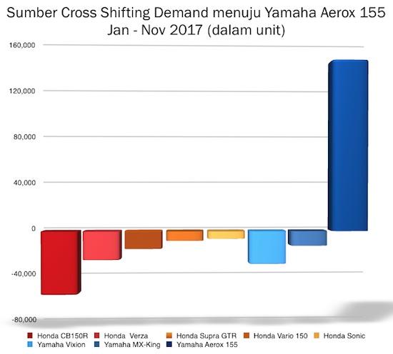Korban Yamaha Aerox 2017