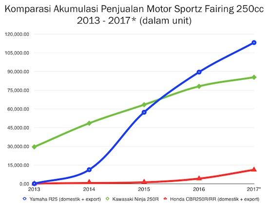 Penjualan motor 250cc 2013-2017
