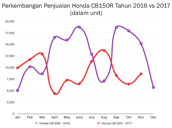 Perbandingan CB150R 2016 vs 2017