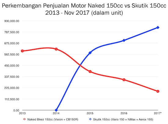 Potret Skutik 155cc vs Naked Bike