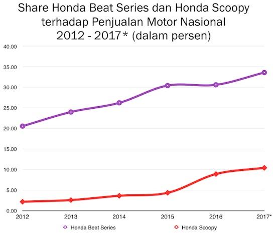 Skutik Honda Beat dan Scoopy