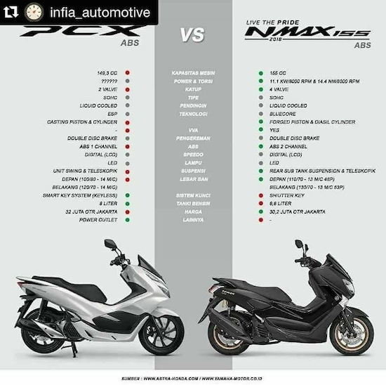 komparasi PCX vs NMax