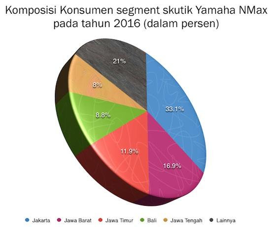 konsumen Yamaha NMax