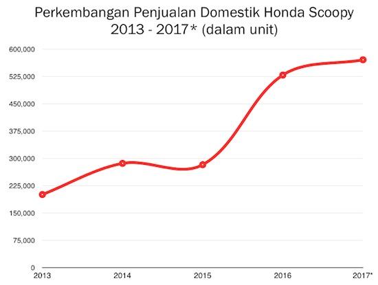 Penjualan Honda Scoopy 2013-2017