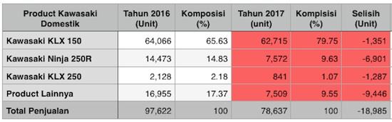Penjualan Kawasaki 2017 perbandingan