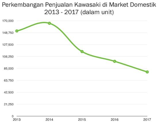 Penjualan Kawasaki domestik 2017