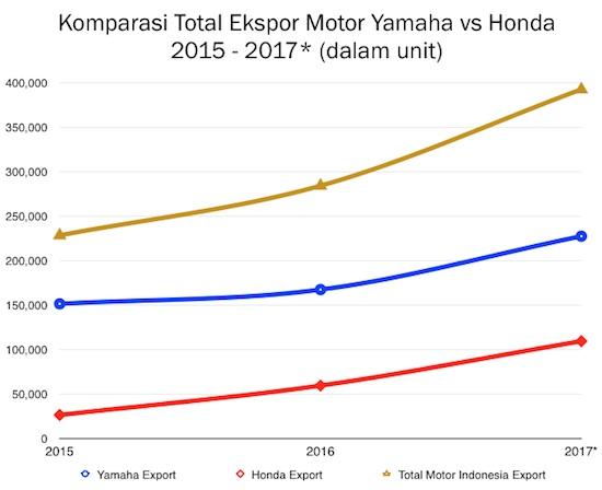 Penjualan Motor Ekspor 2015-2017