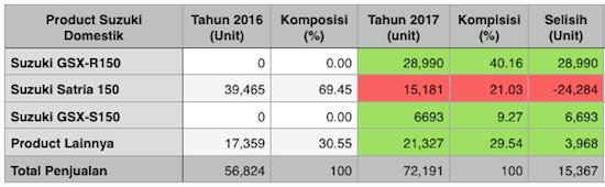 Penjualan Suzuki Domestik 2017