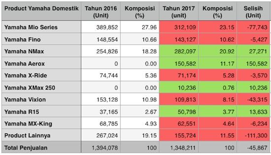 Penjualan Yamaha Perbandingan 2017 dan 2016