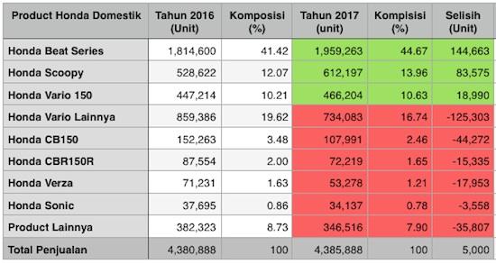 Table Penjualan Honda 2017