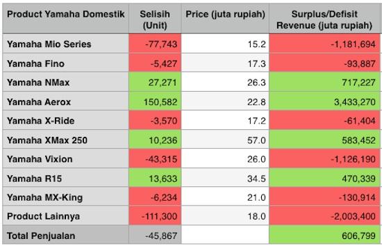 revenue penjualan yamaha domestik 2017