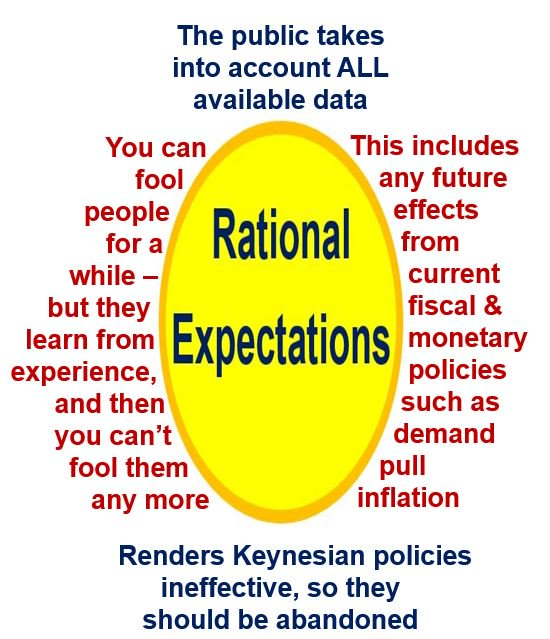 Rational Expecation in diagram