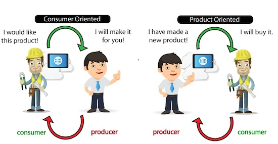 consumer vs product oriented