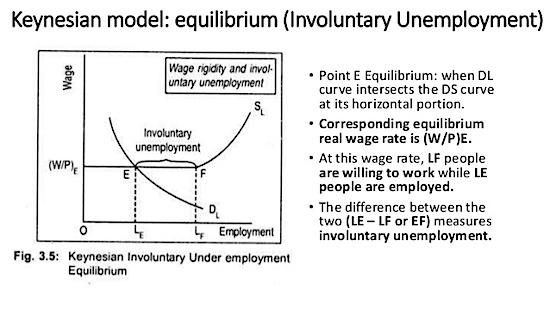 Keynes Involuntary employment