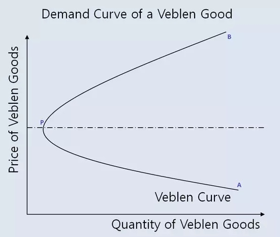 Veblen Good Curve