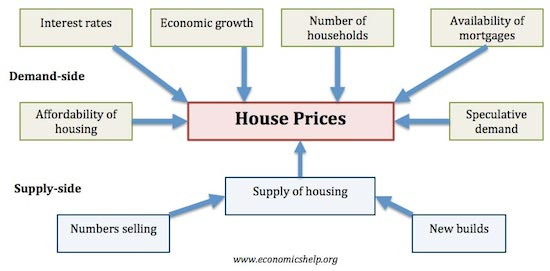 House Price affecting factors