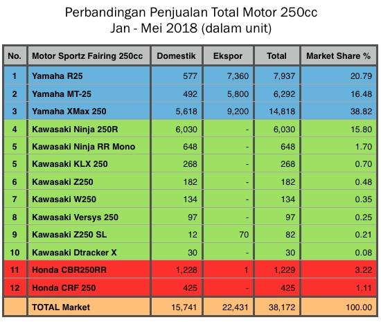 Penjualan Motor 250cc Jan - Mei 2018