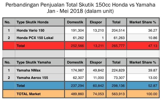 Penjualan Skutik 150cc table