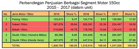 Segment 150cc 2015 - 2017