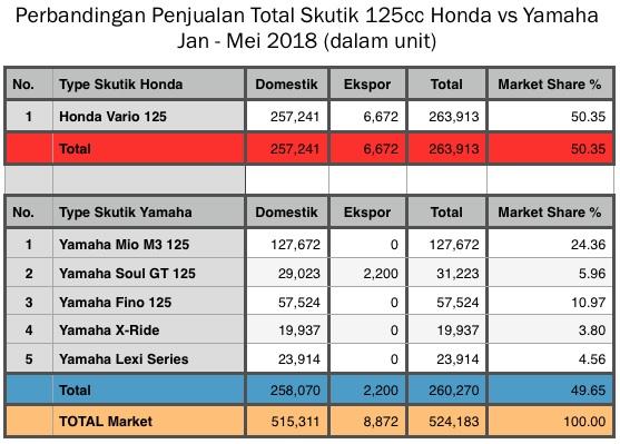 Tabel Honda vs Yamaha skutik 125cc Mei 2018