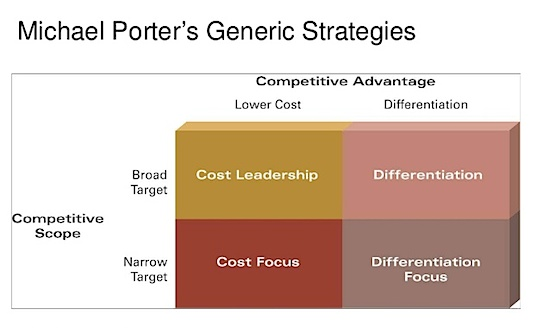 Generic Strategy Porter