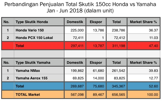 Skutik Honda vs Yamaha semester 1 2018
