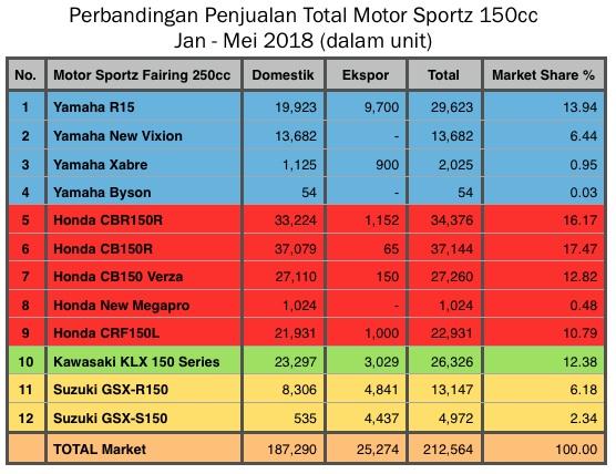 Table Motor Sportz 150cc Mei 2018